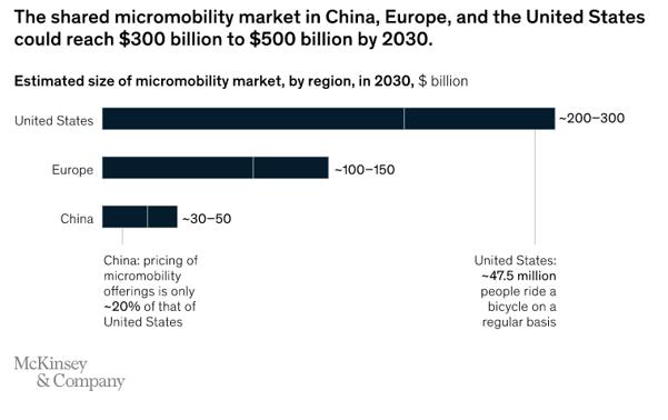 microbility market size-1
