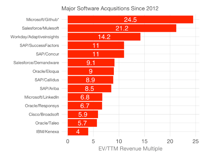 Software Acquisitions